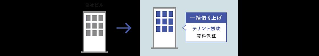 自社ビルをテナントビルとして一括で借り上げるケース テナント誘致 賃料保証