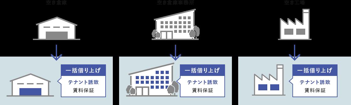 空き倉庫や自社使用中工場を一括で借り上げるケース テナント誘致 賃料保証