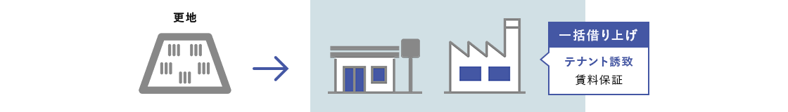 更地に建物を建てて一括で借り上げるケース テナント誘致 賃料保証